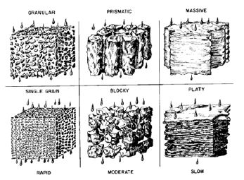 examples of soil structure with pore space