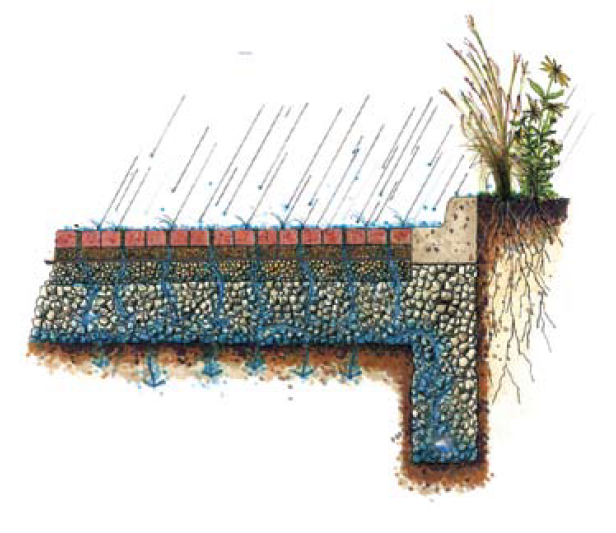 Permeable pavements layers