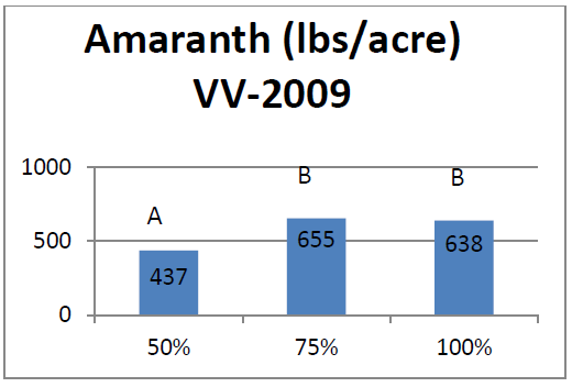 Bar graph of amaranth at a VV site to show yields gain at certain water applications.