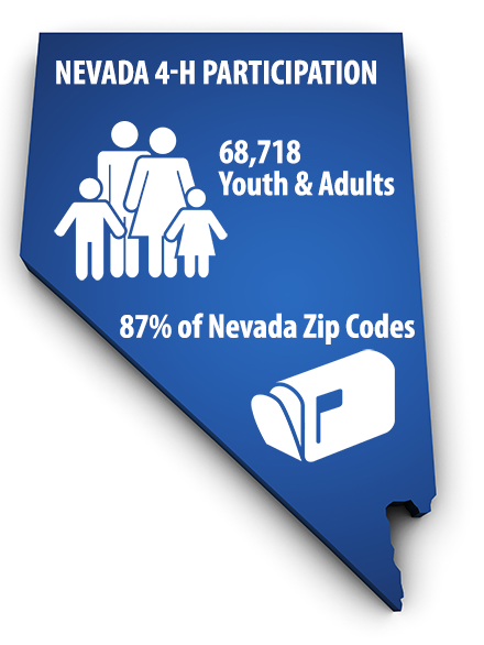 "Infographic in the shape of Nevada reading ""Nevada 4-H participation, 68,718 youth and adults, 87% of Nevada zip codes"""