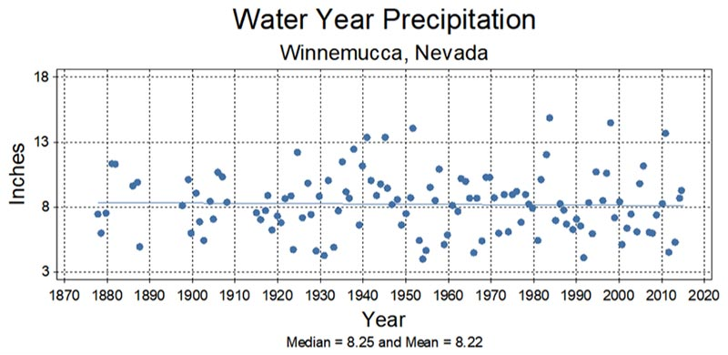 Water Year Precipitation in Winnemucca, Nevada