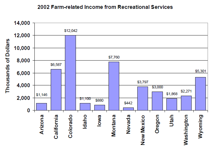 Bar graph of farm-related income from recreational services to show that Colorado is the highest