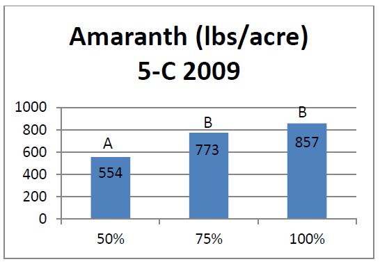 Bar graph of amaranth at a 5-C site to show yields gain at certain water applications.