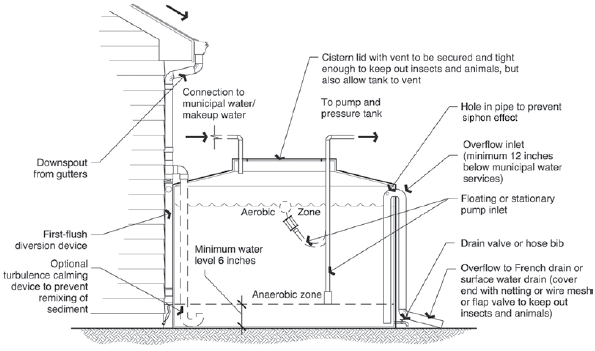 Elements of a cistern