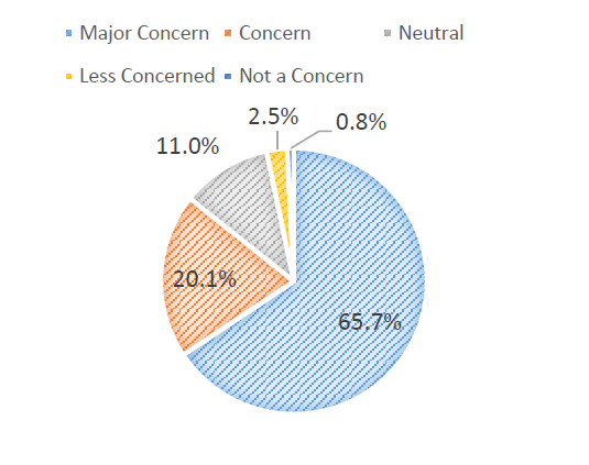 Pie graph with percentages of concern for drug and alchol use