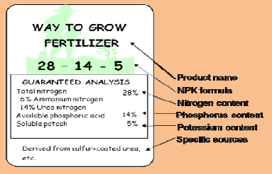A chart containing fertilizer elements