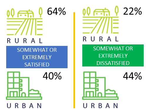 rural 64%, urban 40% somewhat or extremely satisfied; rural 22%, urban 44% somewhat or extremely dissatisfied
