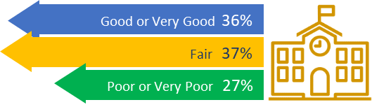 How is the school year going so far? overall respondents (n=1263), good or very good 36%, fair 37%, poor or very poor 27%