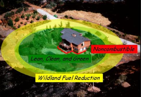 Noncombustible area diagram