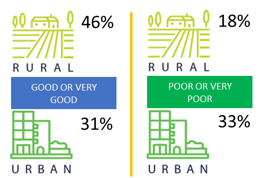 rural 46% and urban 31% school districts, good or very good; rural 18% and urban 33%, poor or very poor