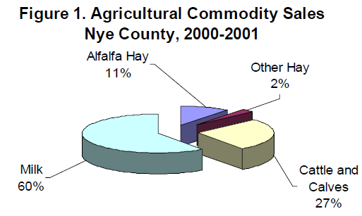 Pie graph of commodity sales in Nye County to show that milk is the highest.