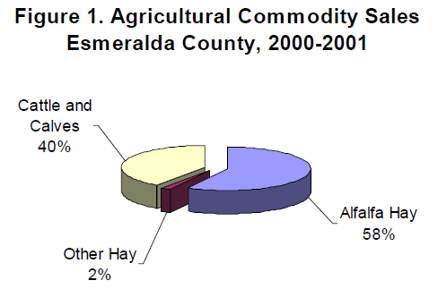 Pie graph of commodity sales in Esmeralda County to show that alfalfa hay is the highest